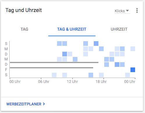 Google Ads Benutzerkonto Suchmaschinenmarketing